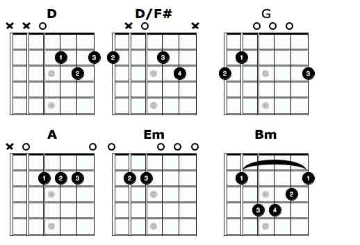 Thinking Out Loud Ed Sheeran Guitar Chords And Words