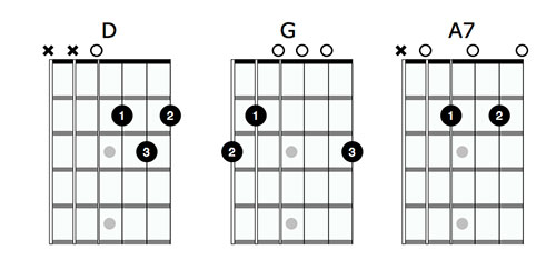 guitar chord a7 music lessons t