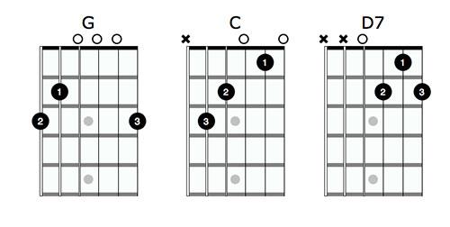 Classical Guitar Music Free Classical Guitar Sheet Music Tabs