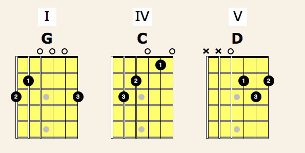 Guitar : guitar tabs of thinking out loud Guitar Tabs as well as ...