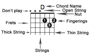 How To Read Guitar Chord Pictures