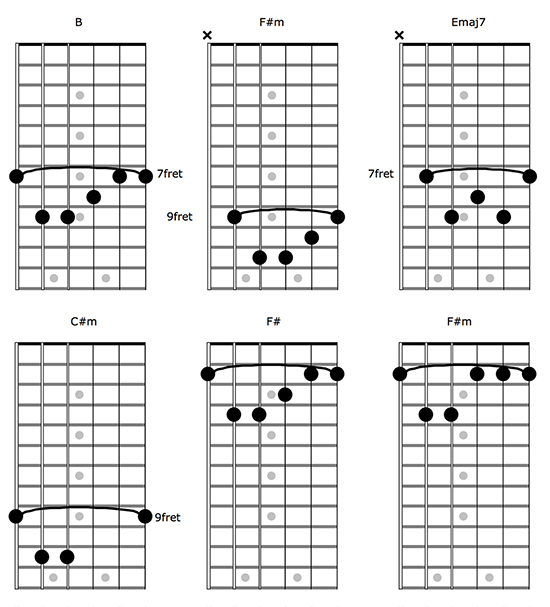 The Only Exception by Paramore - Guitar chords and lyrics.